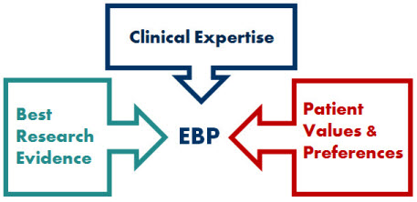 The Best Evidence Based Practice Topics