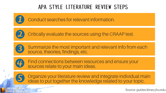 Literature review order