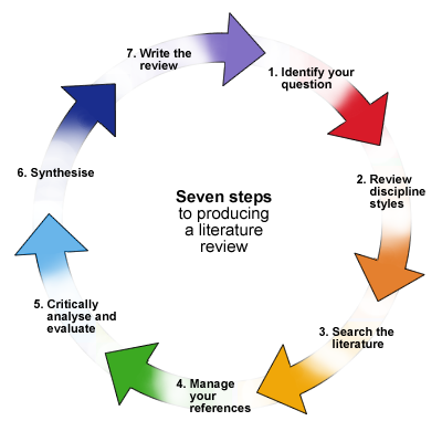 literature review steps to producing