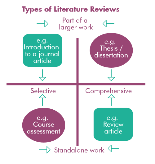 literature review on management types