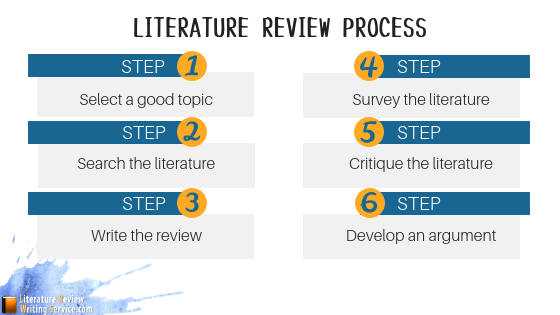 writing a medical literature review steps