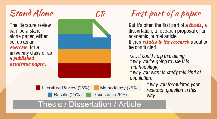 literature review topics in education