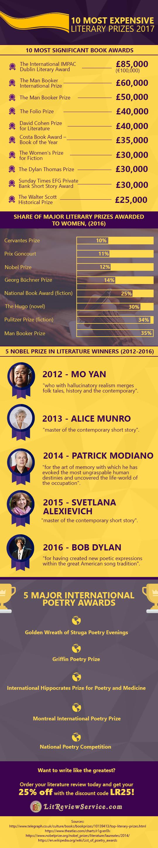 literary prizes